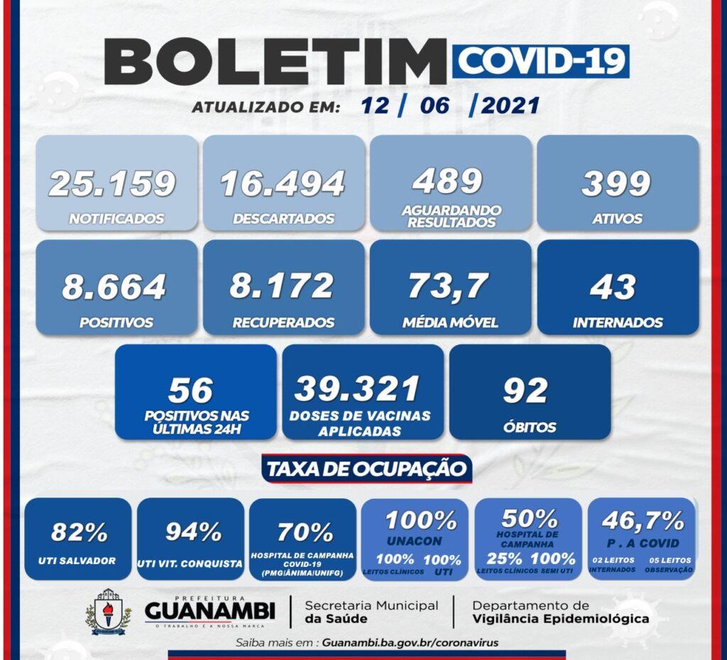 WhatsApp Image 2021 06 12 at 20.09.36 Guanambi registra mais 56 casos e atinge 8664 infectados pela covid-19; 8172 estão recuperados
