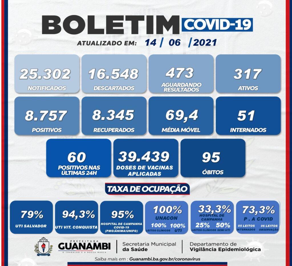 WhatsApp Image 2021 06 14 at 20.45.40 Guanambi registra mais 60 casos e atinge 8757 infectados pela covid-19; 8345 estão recuperados