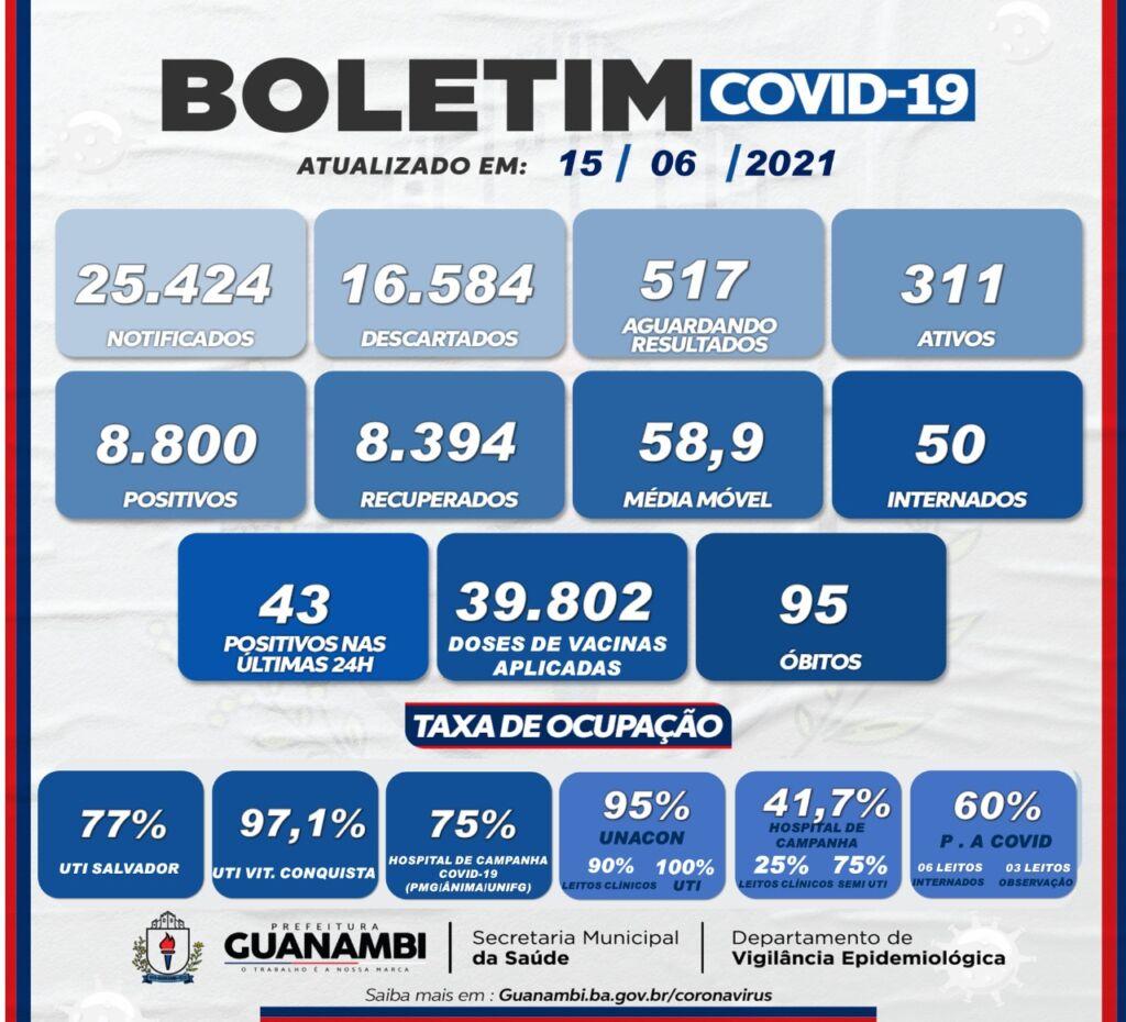 WhatsApp Image 2021 06 15 at 20.14.13 Guanambi registra mais 43 casos e atinge 8800 infectados pela covid-19; 8394 estão recuperados