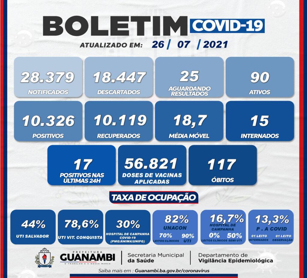 WhatsApp Image 2021 07 26 at 19.02.15 Guanambi registra 17 casos de covid-19 nas últimas 24h