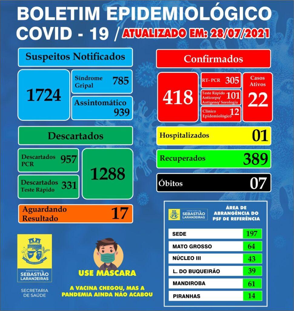WhatsApp Image 2021 07 28 at 13.12.00 Sebastião Laranjeiras tem 22 casos ativos de Covid-19 e 389 recuperados