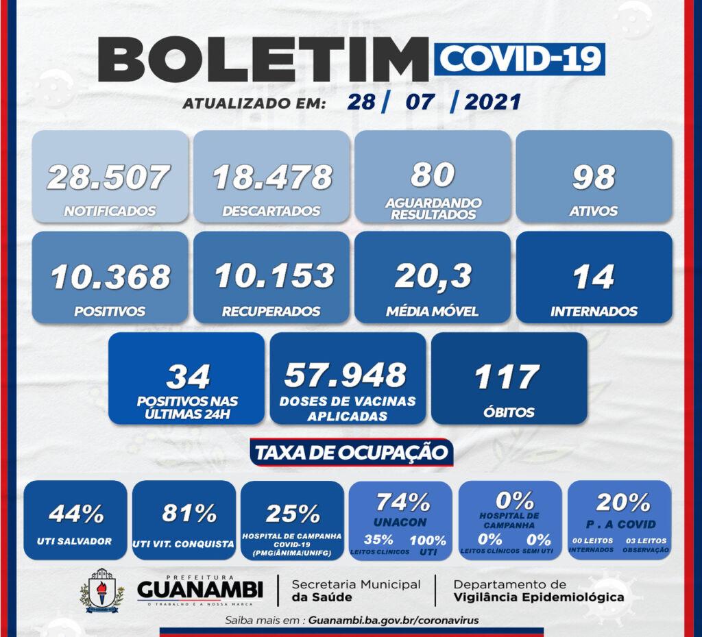 WhatsApp Image 2021 07 28 at 18.52.24 Guanambi registra 34 casos de covid-19 nas últimas 24h