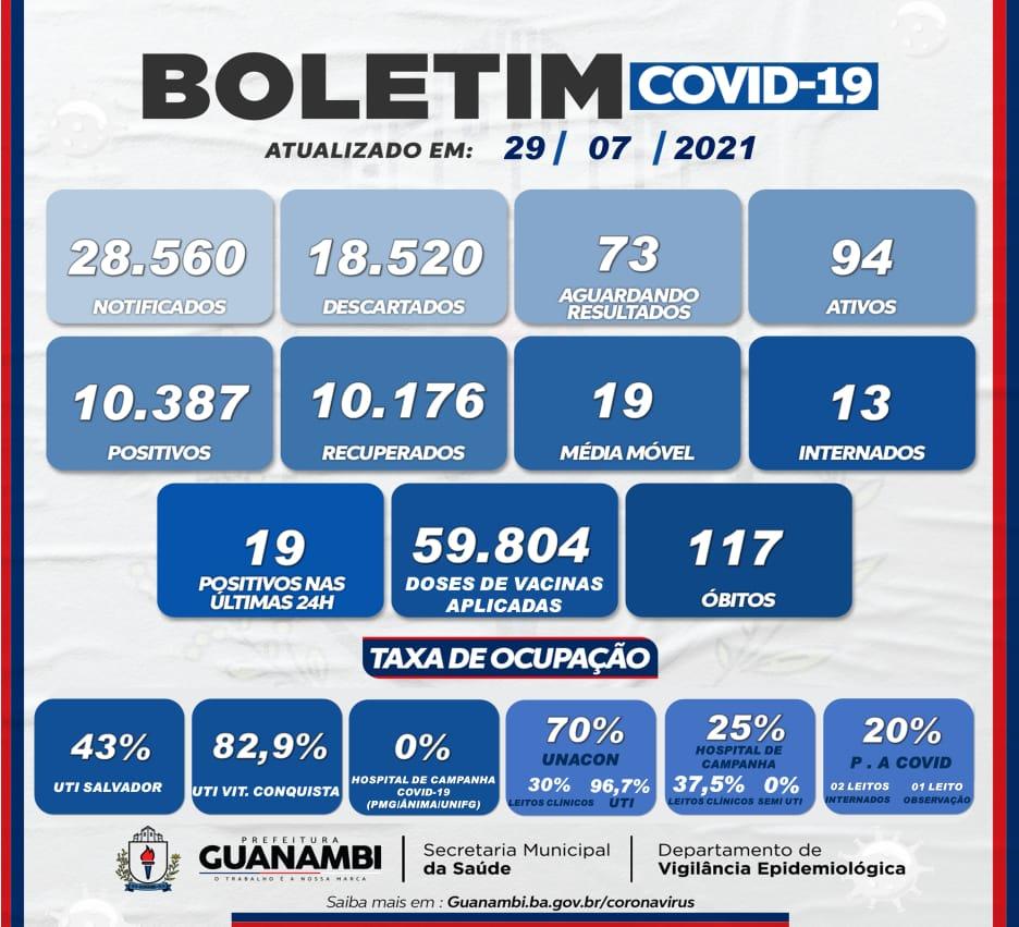 WhatsApp Image 2021 07 29 at 19.04.13 Guanambi registra 19 casos de covid-19 nas últimas 24h