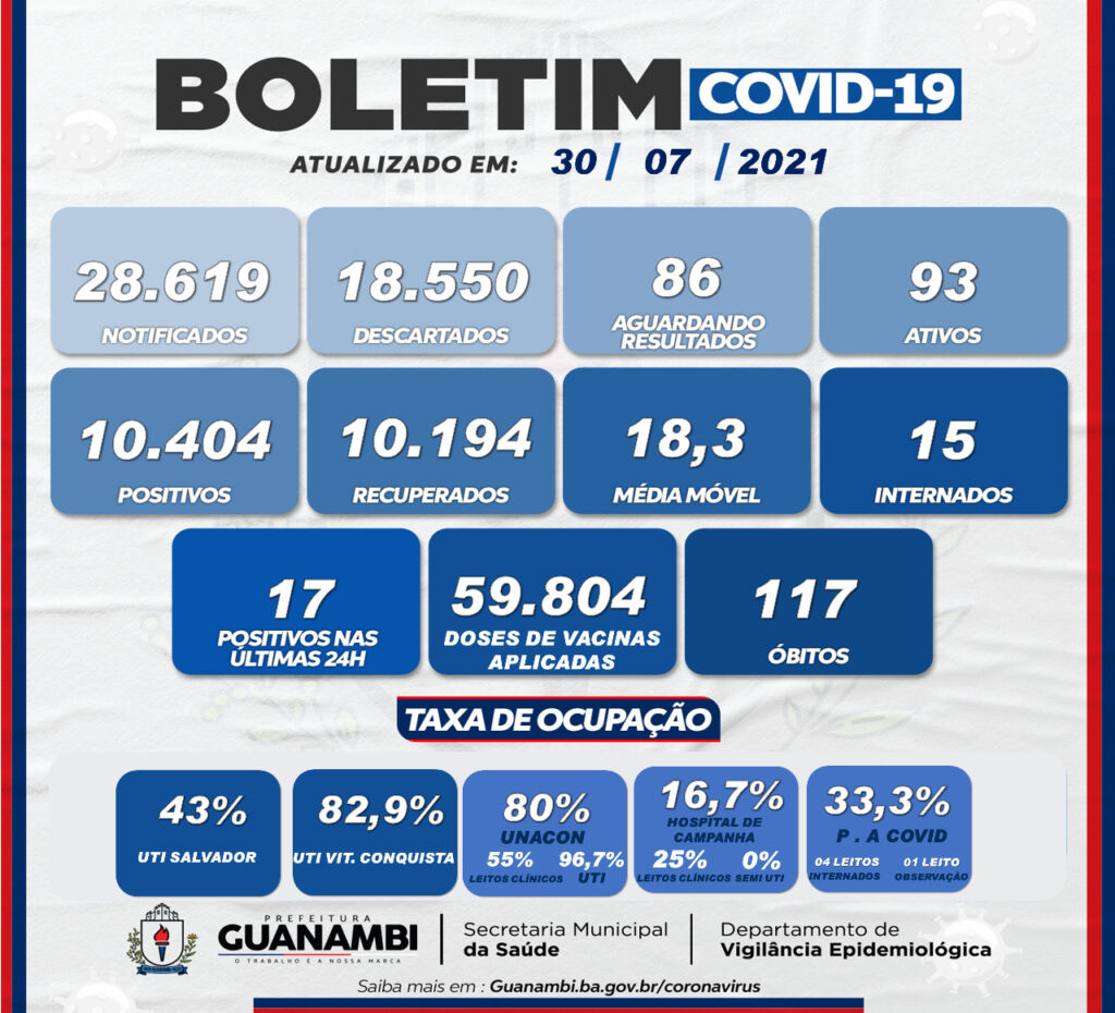 WhatsApp Image 2021 07 30 at 18.16.17 Guanambi registra 17 casos de covid-19 nas últimas 24h