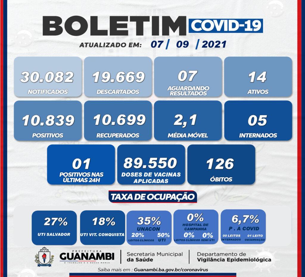 WhatsApp Image 2021 09 07 at 15.30.13 Casos de covid-19 seguem caindo em Guanambi e apenas 1 foi registrado nas últimas 24h
