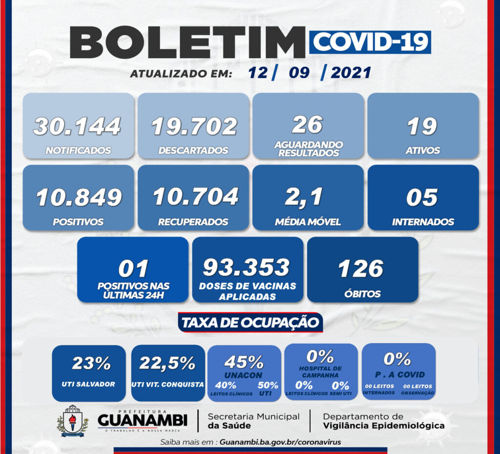 WhatsApp Image 2021 09 12 at 13.27.53 Apenas 1 caso de covid-19 é registrado em Guanambi nas últimas 24h