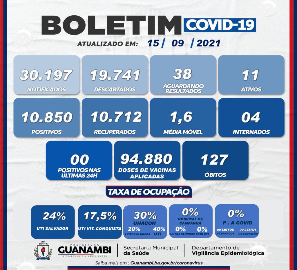 WhatsApp Image 2021 09 15 at 18.42.05 Guanambi confirma o 127º óbito em decorrência da covid-19 e não registra novos casos
