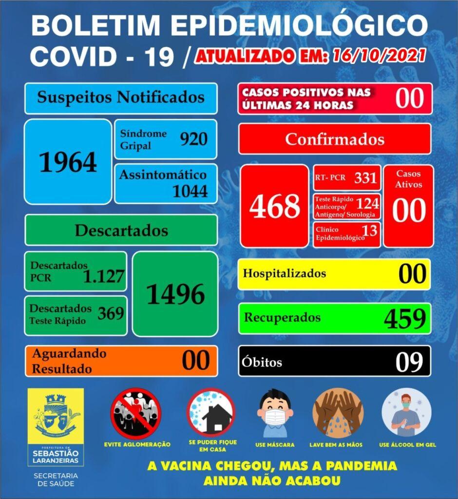 WhatsApp Image 2021 10 16 at 16.07.42 Sebastião Laranjeiras segue com casos de covid-19 zerados