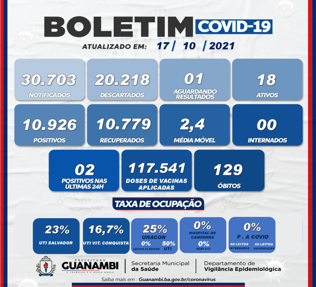 WhatsApp Image 2021 10 17 at 20.20.39 Guanambi registra 2 casos de covid-19 nas últimas 24h